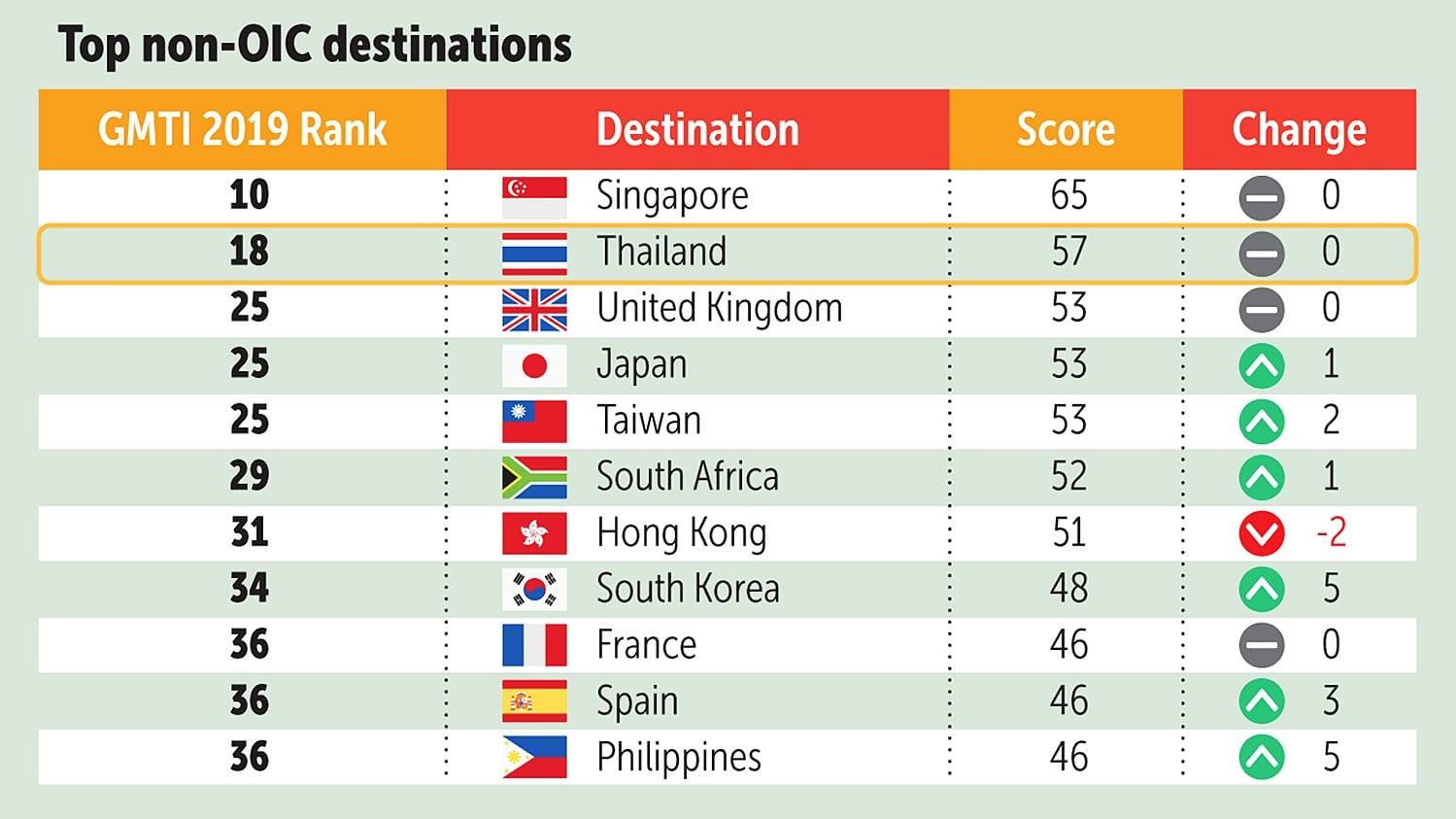 classement des destinations de voyage halal par pays